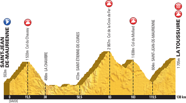 2015 Etape du Tour Profile