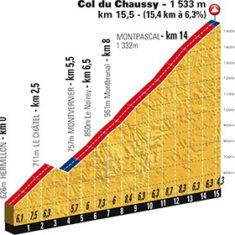 Etape du Tour 2015 Col du Chaussy