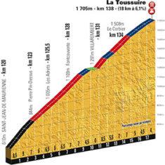 Etape du Tour 2015 La Toussuire