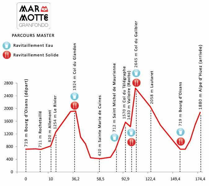 La Marmotte Course Profile