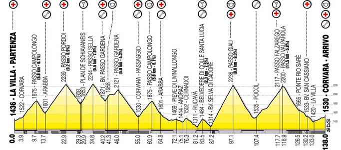 The 138km Maratona dles Dolomites course is a who's who of famous Italian Dolomites climbs.
