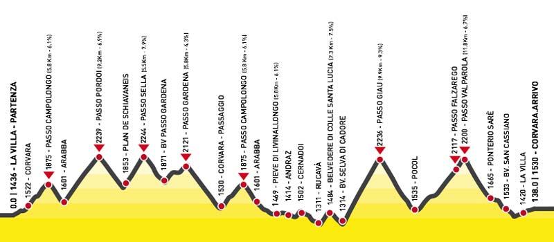 Maratona dles Dolomites Course Profile