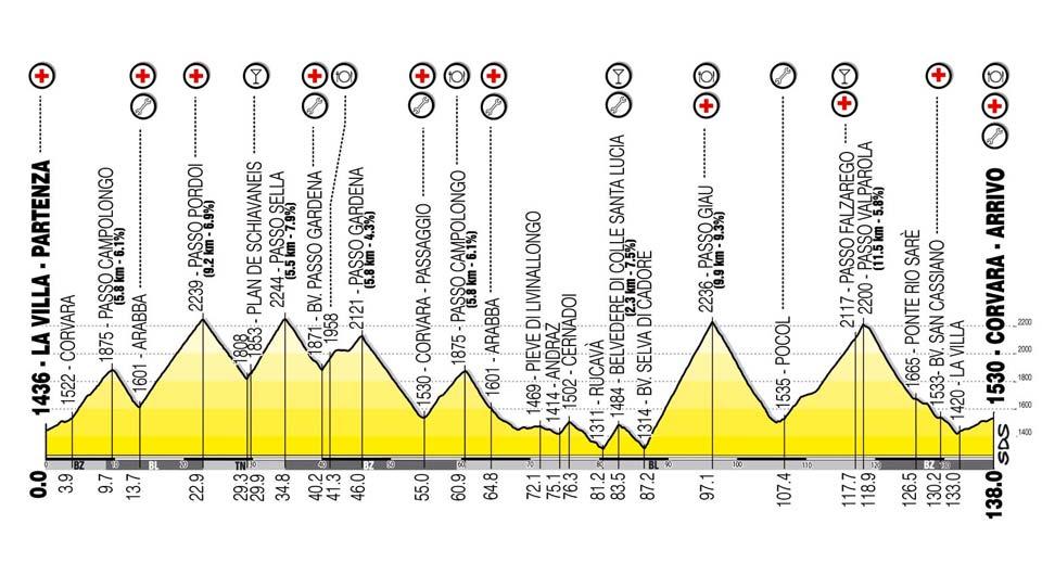 Maratona dles Dolomites Training Plan