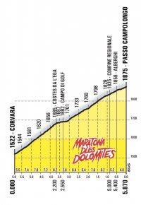Passo Campolongo Profile | Maratona dles Dolomites