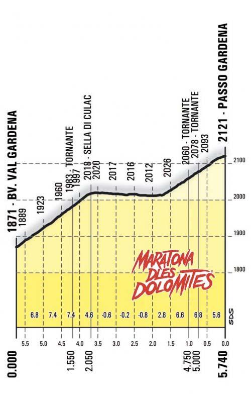 Passo Gardena Profile Maratona dles Dolomites