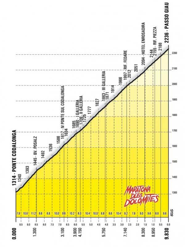 Passo Giau Profile | Maratona dles Dolomites