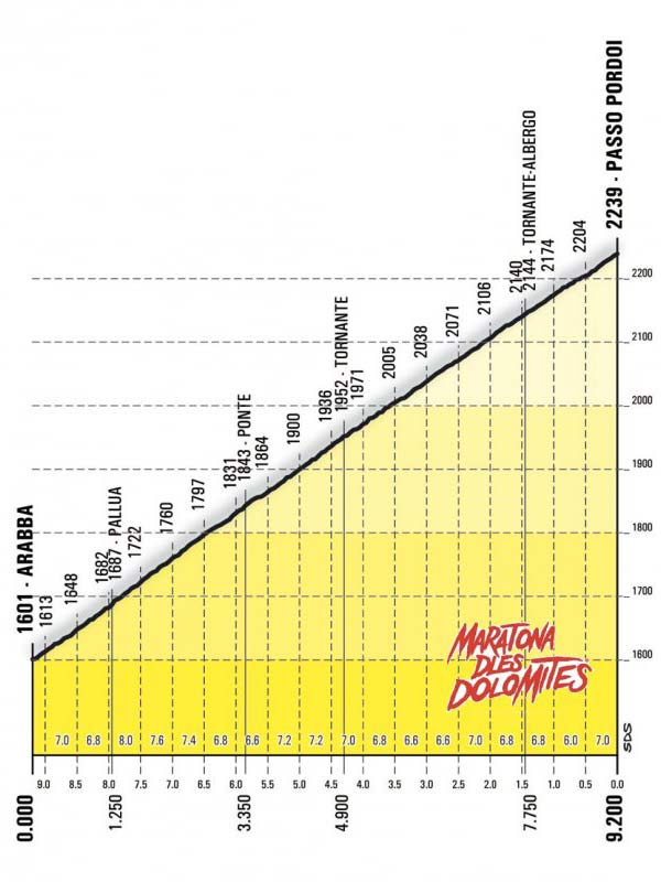 Passo Pordoi Profile   Maratona dles Dolomites