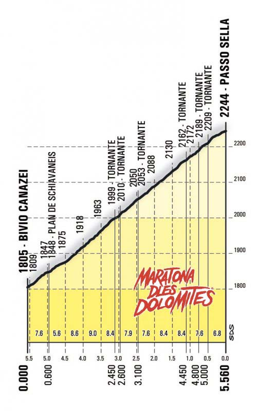 Passo Sella Profile Maratona dles Dolomites