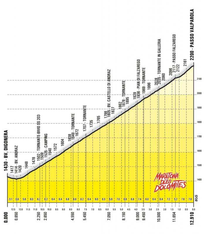 Passo Valparola Profile Maratona dles Dolomites