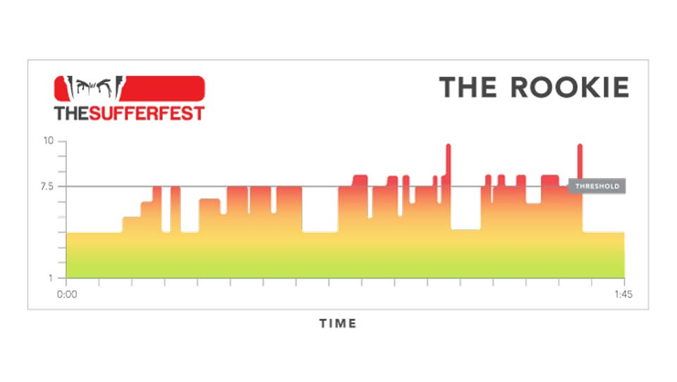 The Rookie Sufferfest