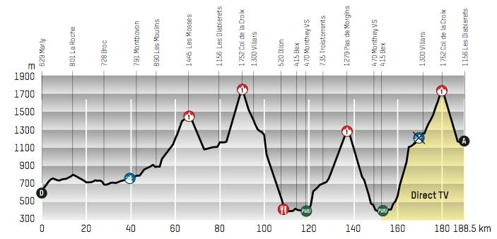 Tour de Romandie 2013 Parcours | Col des Mosses and Col de la Croix